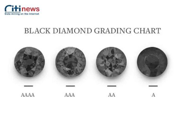 Cấp độ màu của kim cương đen